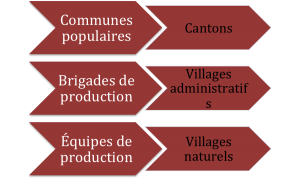 Réforme institutions villages RC